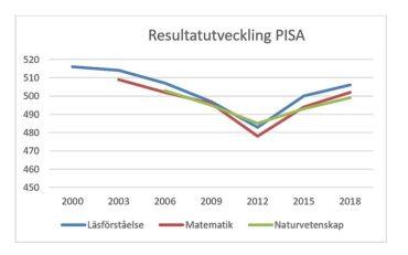 Artikel om PISA 2015 och 2018 med unik forskningsdesign